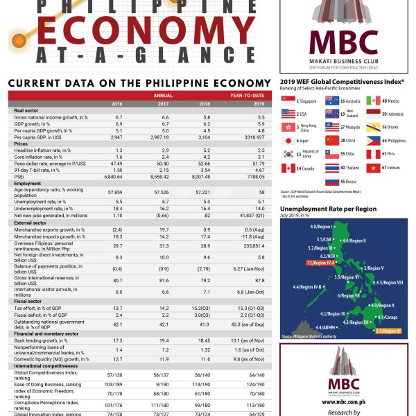 Philippine Economy at a Glance 2020 Q1