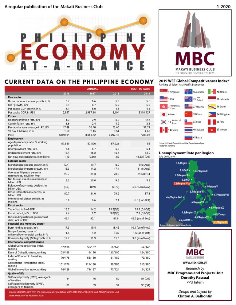 Philippine Economy at a Glance 2020 Q1